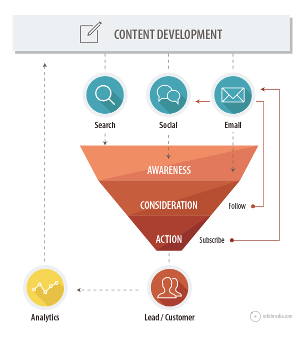 processo content marketing funnel acquisto