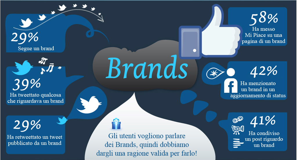 il social media marketing aiuta la brand awareness