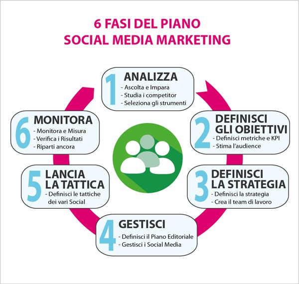 Processo social media marketing